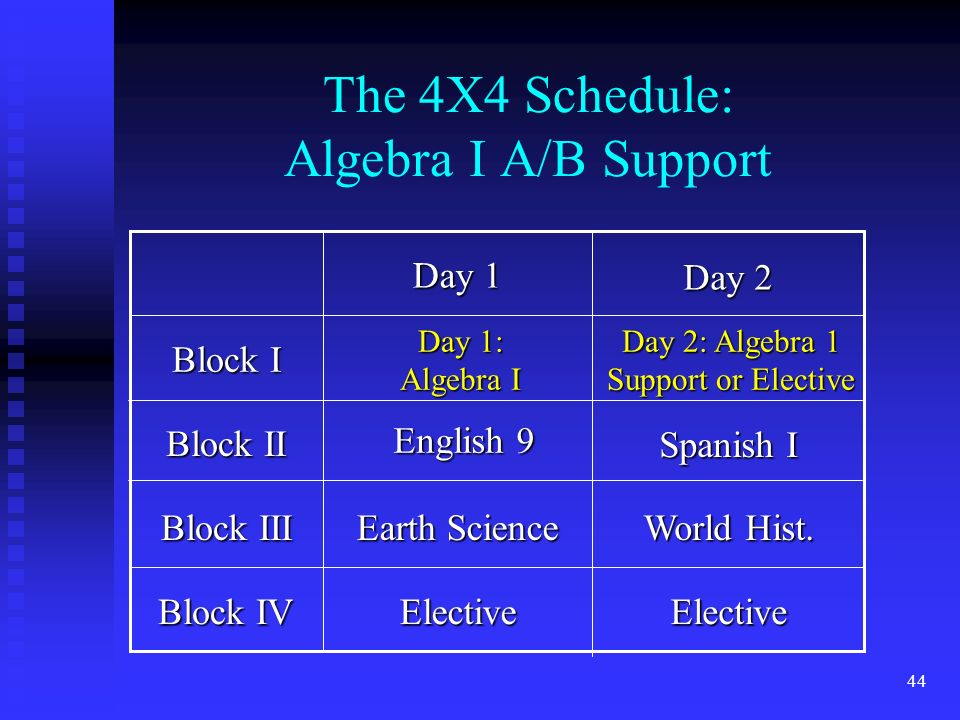 44 The 4X4 Schedule: Algebra I A/B Support Block IV Block III Block II Block I ElectiveElective World Hist.