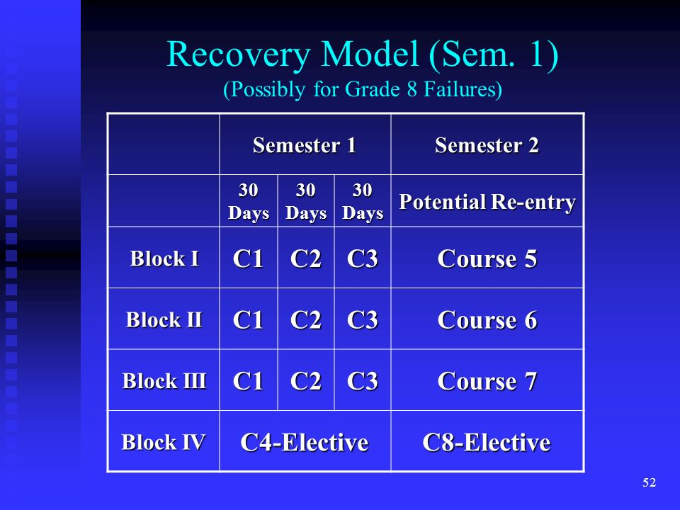 52 Recovery Model (Sem.