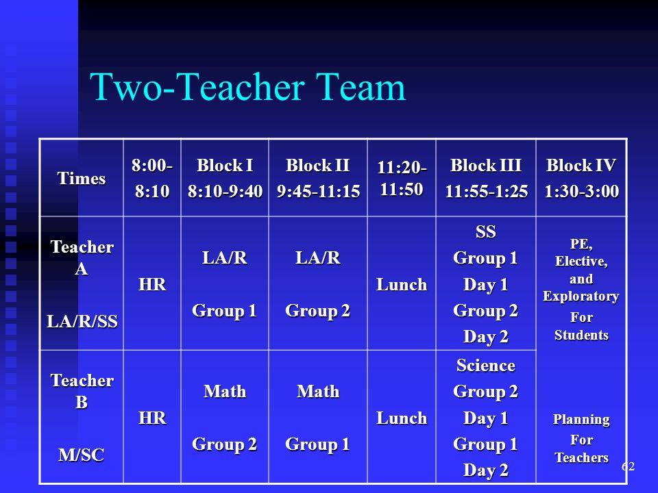 62 Two-Teacher Team Times8:00-8:10 Block I 8:10-9:40 Block II 9:45-11:15 11:20- 11:50 Block III 11:55-1:25 Block IV 1:30-3:00 Teacher A LA/R/SSHRLA/R Group 1 LA/R Group 2 LunchSS Group 1 Day 1 Group 2 Day 2 PE, Elective, and Exploratory For Students Planning For Teachers Teacher B M/SCHRMath Group 2 Math Group 1 LunchScience Group 2 Day 1 Group 1 Day 2