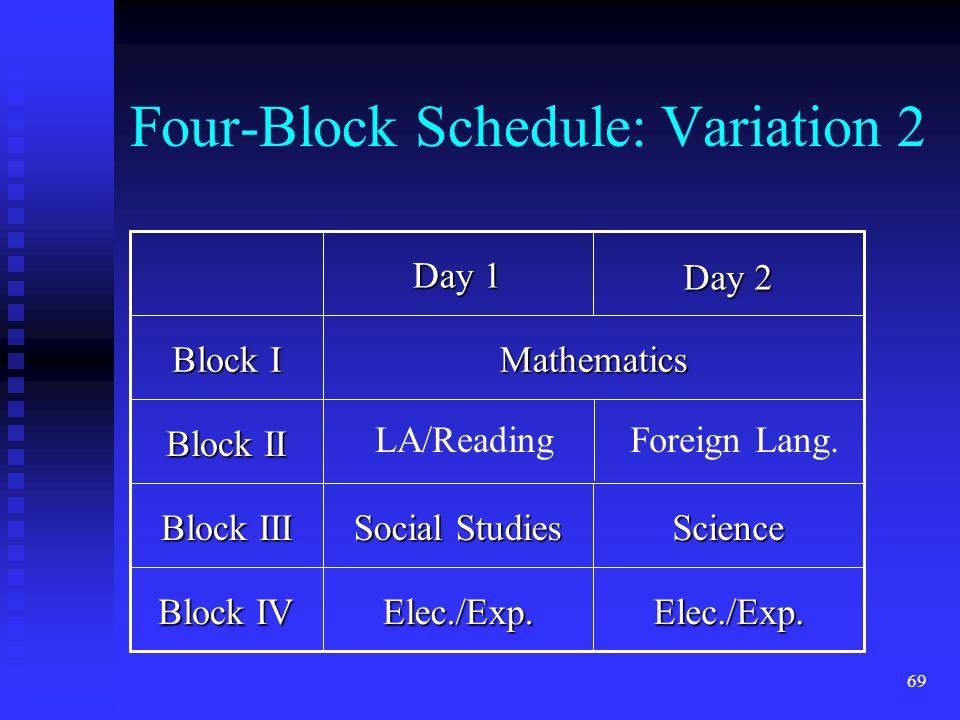 69 Four-Block Schedule: Variation 2 Block IV Block III Block II Block I Elec./Exp.Elec./Exp.