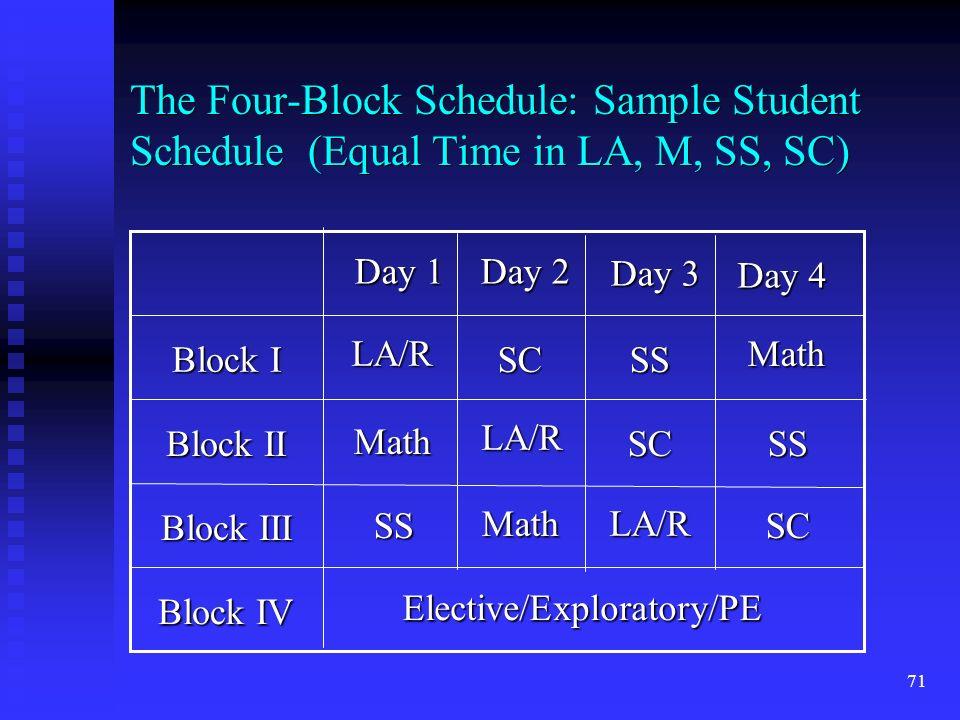 71 Block IV Block III Block II Block I Elective/Exploratory/PE Day 4 Day 1 Day 2 Day 3 LA/R LA/R LA/R Math Math Math SS SS SS SC SC SC The Four-Block Schedule: Sample Student Schedule (Equal Time in LA, M, SS, SC)