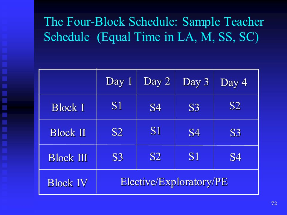72 The Four-Block Schedule: Sample Teacher Schedule (Equal Time in LA, M, SS, SC) Block IV Block III Block II Block I Elective/Exploratory/PE Day 4 Day 1 Day 2 Day 3 S1 S1 S1 S2 S2 S2 S3 S3 S3 S4 S4 S4
