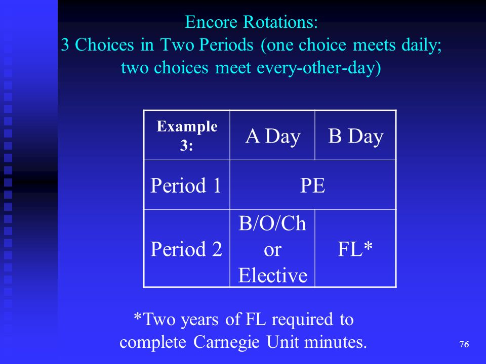 76 Encore Rotations: 3 Choices in Two Periods (one choice meets daily; two choices meet every-other-day) Example 3: A DayB Day Period 1PE Period 2 B/O/Ch or Elective FL* *Two years of FL required to complete Carnegie Unit minutes.