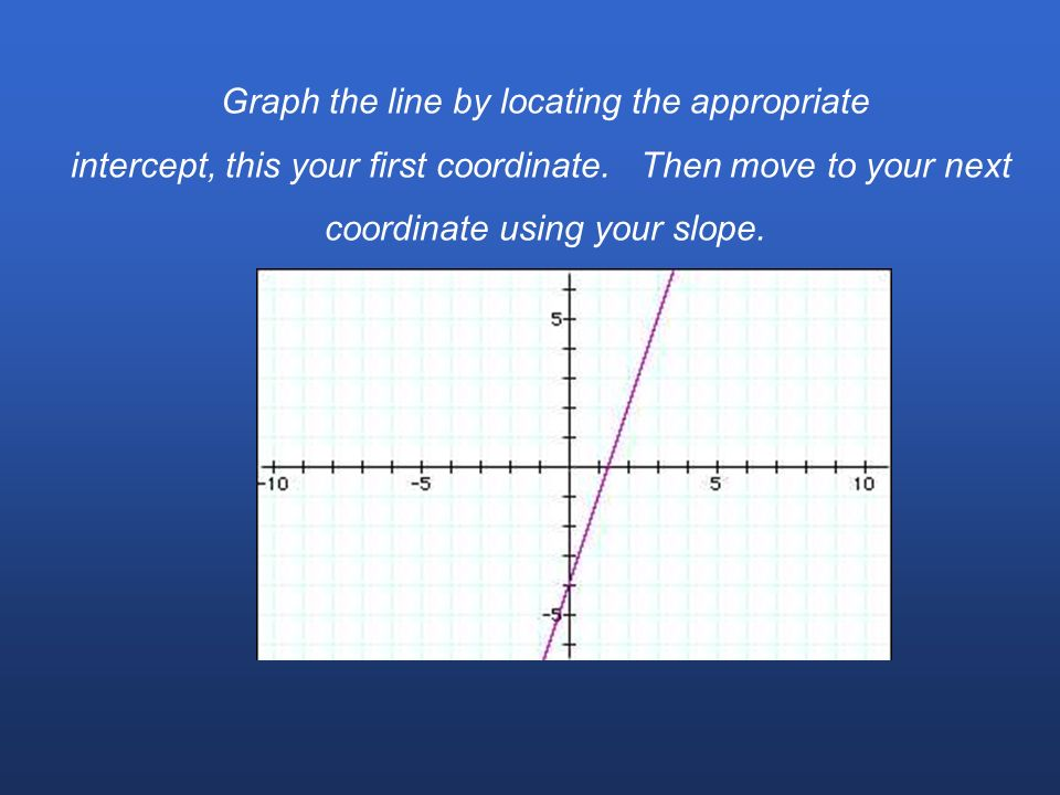 In order to solve a system of equations graphically you typically begin by making sure both equations are in standard form. Where m is the slope and b