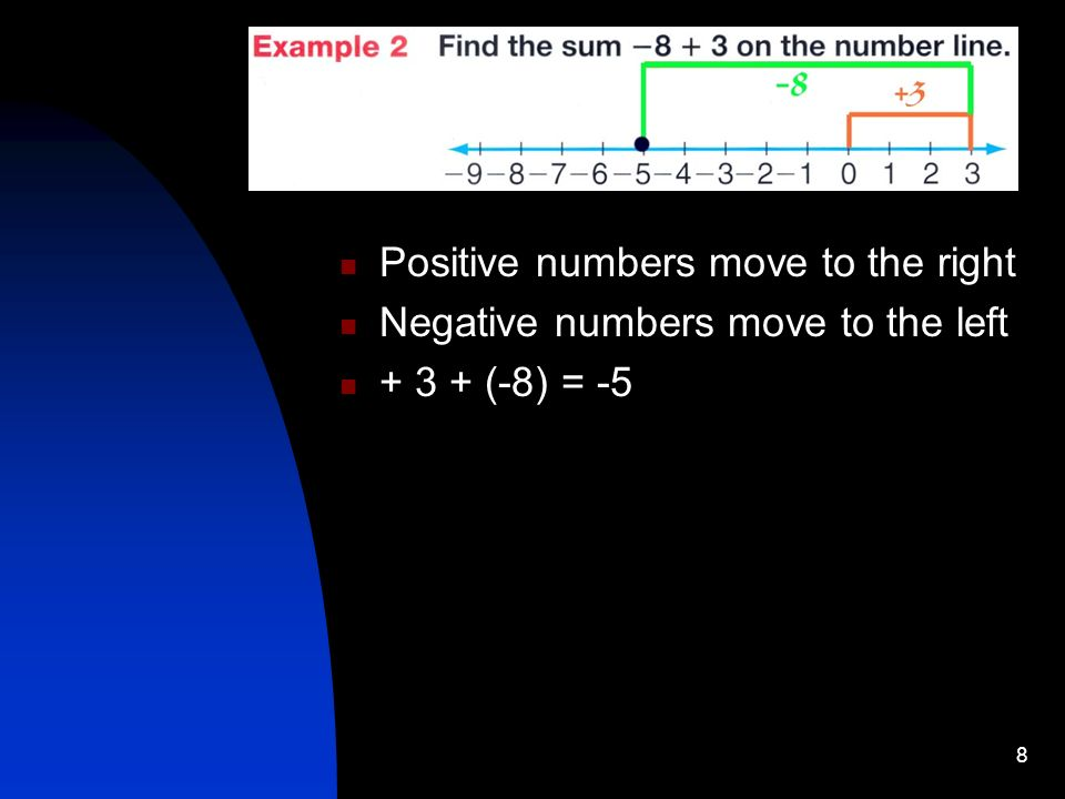 8 Positive numbers move to the right Negative numbers move to the left + 3 + (-8) = -5