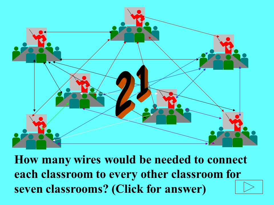 How many wires would be needed to connect each classroom to every other classroom for seven classrooms.