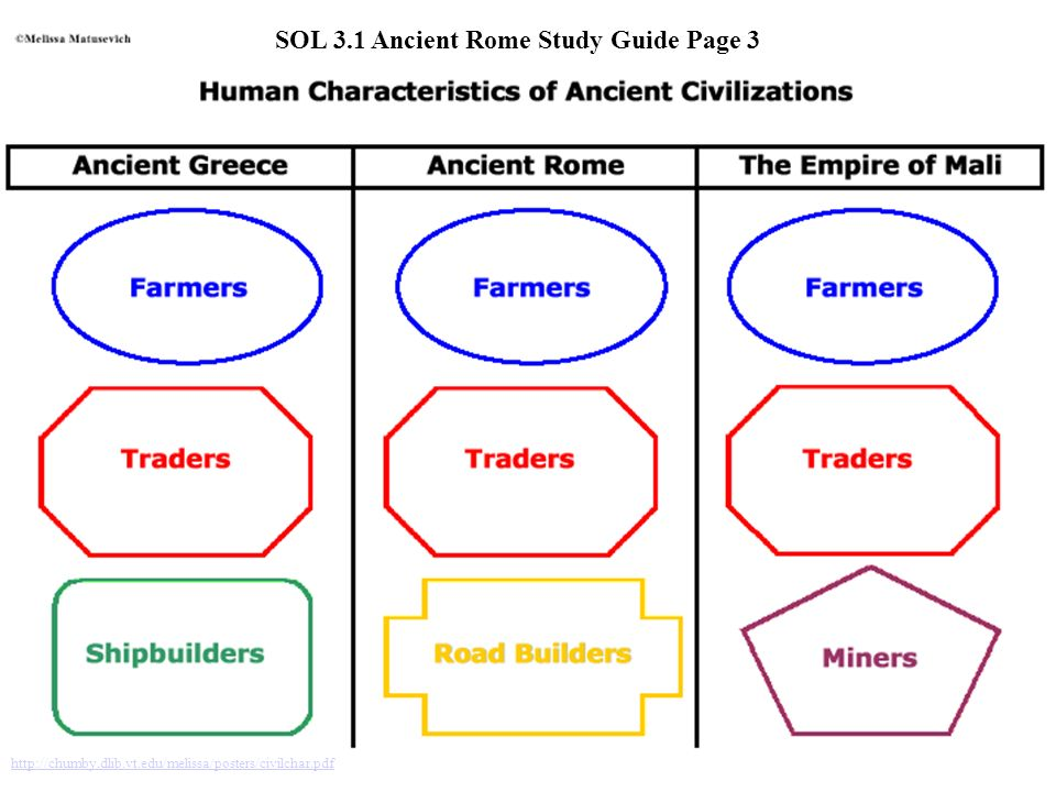 http://chumby.dlib.vt.edu/melissa/posters/civilchar.pdf SOL 3.1 Ancient Rome Study Guide Page 3
