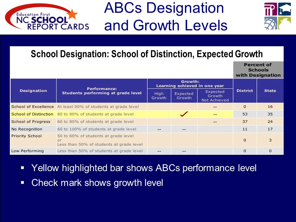 ABCs Designation and Growth Levels Yellow highlighted bar shows ABCs performance level Check mark shows growth level School Designation: School of Distinction, Expected Growth
