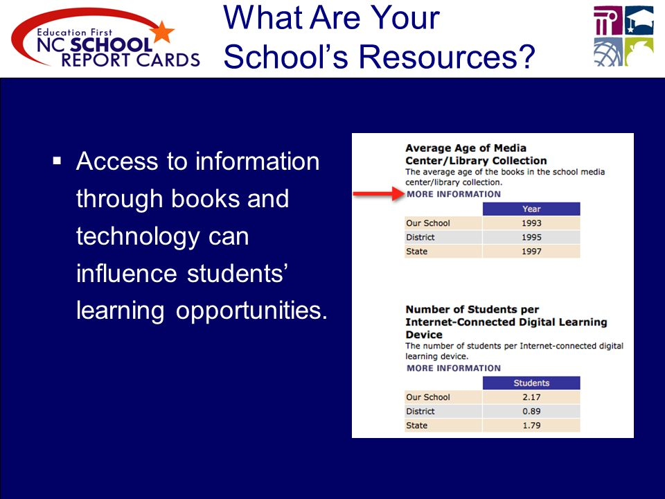 What Are Your Schools Resources.