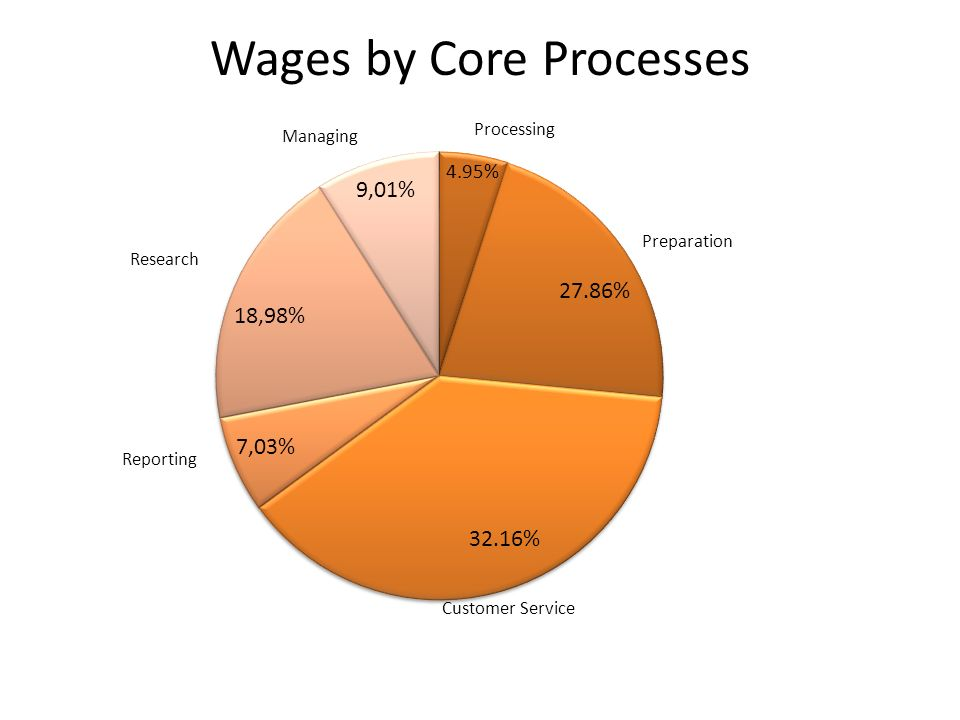 Wages by Core Processes