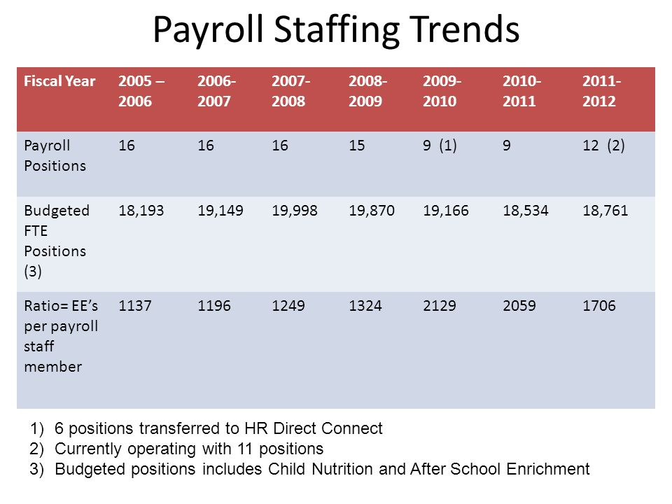 Payroll Staffing Trends Fiscal Year2005 – 2006 2006- 2007 2007- 2008 2008- 2009 2009- 2010 2010- 2011 2011- 2012 Payroll Positions 16 159 (1)912 (2) Budgeted FTE Positions (3) 18,19319,14919,99819,87019,16618,53418,761 Ratio= EEs per payroll staff member 1137119612491324212920591706 1)6 positions transferred to HR Direct Connect 2)Currently operating with 11 positions 3)Budgeted positions includes Child Nutrition and After School Enrichment