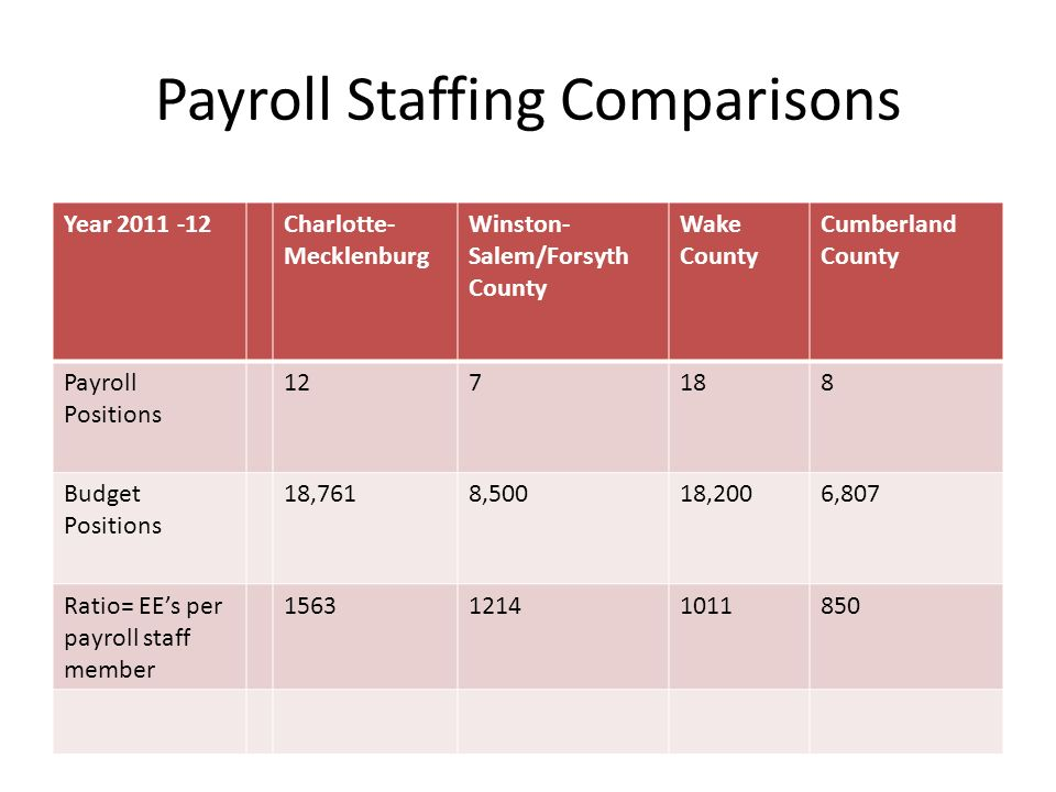 Payroll Staffing Comparisons Year 2011 -12Charlotte- Mecklenburg Winston- Salem/Forsyth County Wake County Cumberland County Payroll Positions 127188 Budget Positions 18,7618,50018,2006,807 Ratio= EEs per payroll staff member 156312141011850