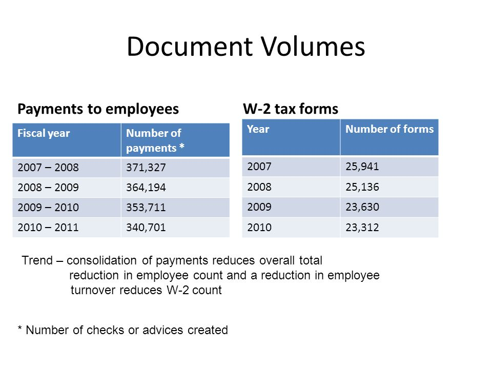 Document Volumes W-2 tax forms YearNumber of forms 200725,941 200825,136 200923,630 201023,312 Payments to employees Fiscal yearNumber of payments * 2007 – 2008371,327 2008 – 2009364,194 2009 – 2010353,711 2010 – 2011340,701 * Number of checks or advices created Trend – consolidation of payments reduces overall total reduction in employee count and a reduction in employee turnover reduces W-2 count
