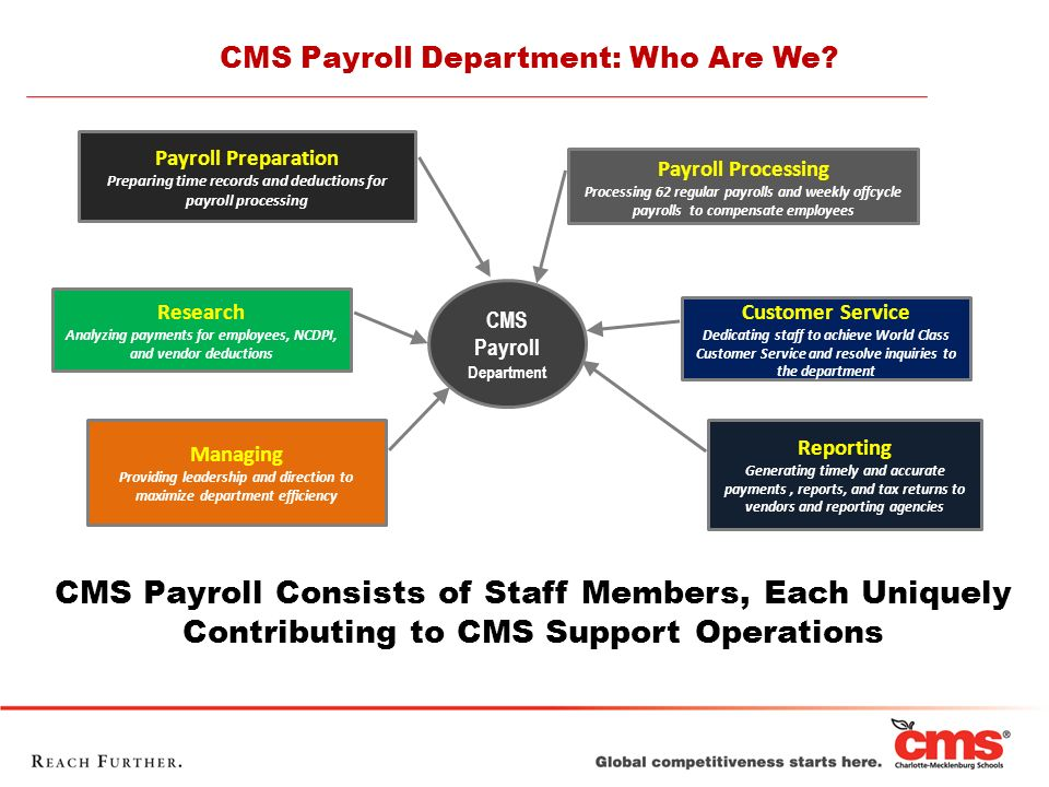 CMS Payroll Consists of Staff Members, Each Uniquely Contributing to CMS Support Operations CMS Payroll Department Payroll Processing Processing 62 re