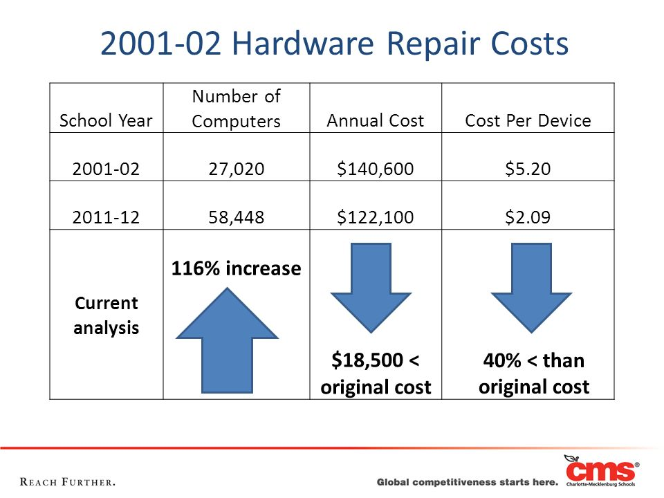 2001-02 Hardware Repair Costs School Year Number of ComputersAnnual CostCost Per Device 2001-0227,020$140,600$5.20 2011-1258,448$122,100$2.09 Current