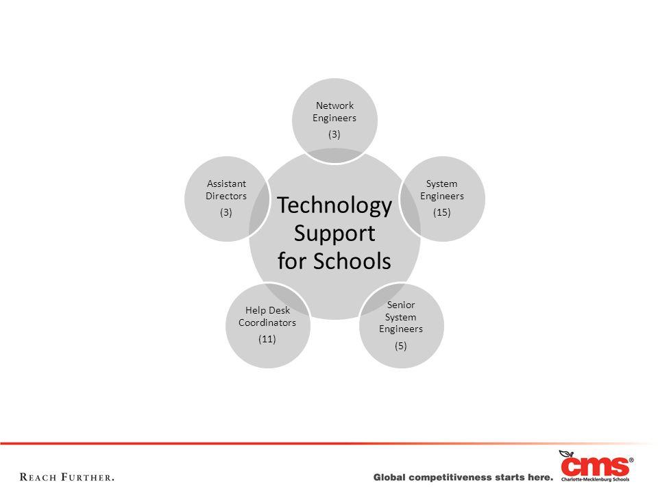 Technology Support for Schools Network Engineers (3) System Engineers (15) Senior System Engineers (5) Help Desk Coordinators (11) Assistant Directors