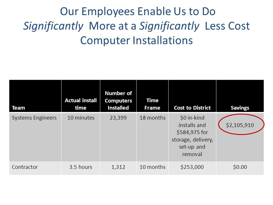 Our Employees Enable Us to Do Significantly More at a Significantly Less Cost Computer Installations Team Actual install time Number of Computers Inst