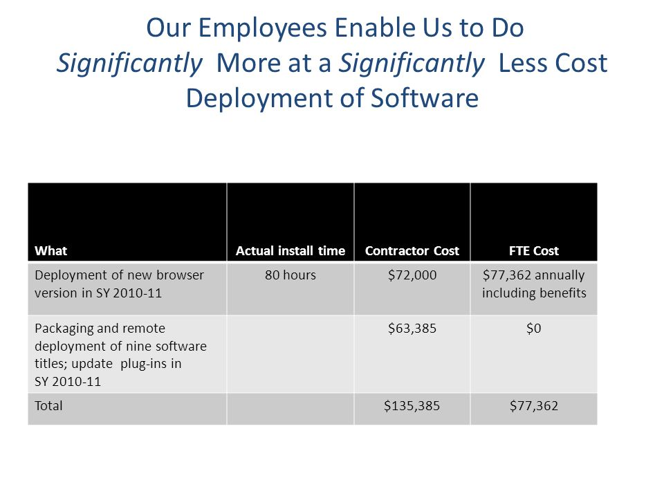 Our Employees Enable Us to Do Significantly More at a Significantly Less Cost Deployment of Software WhatActual install timeContractor CostFTE Cost De