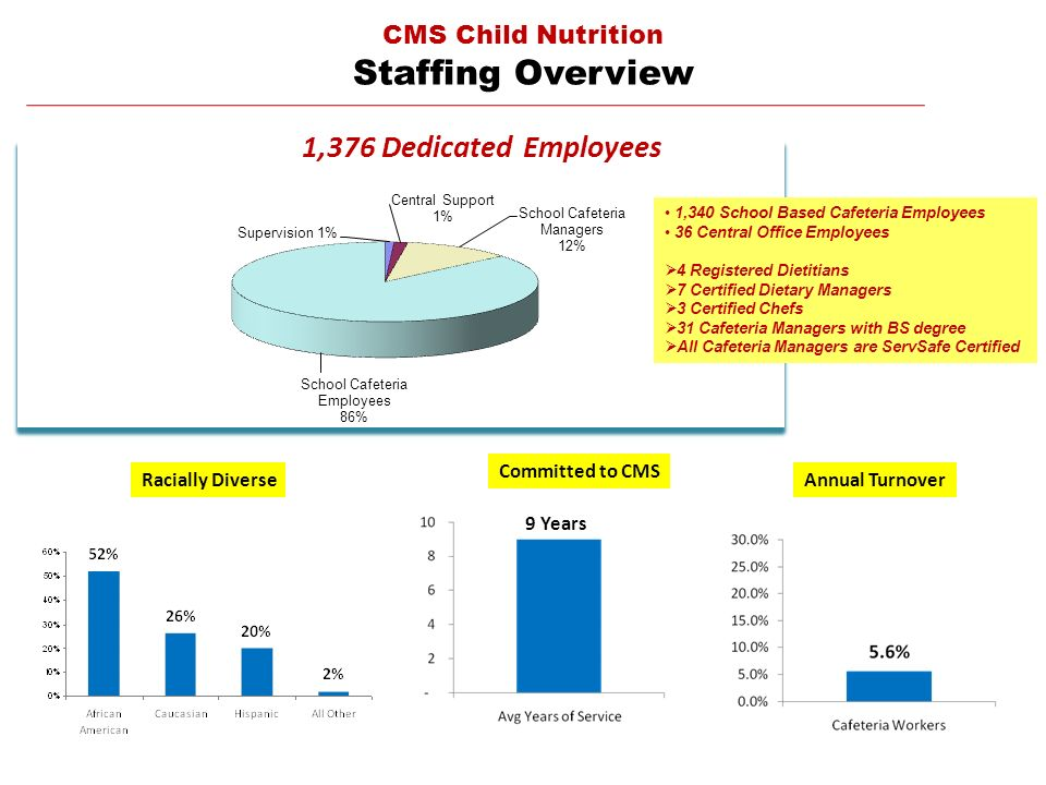 CMS Child Nutrition Staffing Overview 1,376 Dedicated Employees Racially DiverseAnnual Turnover Committed to CMS 9 Years 1,340 School Based Cafeteria