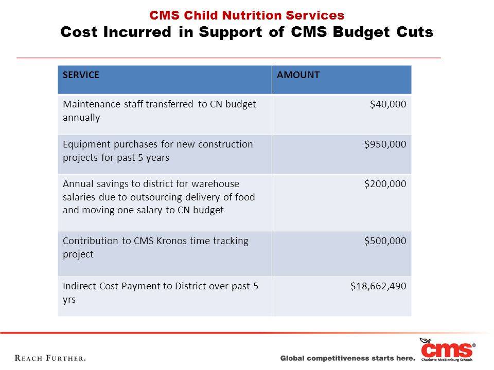CMS Child Nutrition Services Cost Incurred in Support of CMS Budget Cuts SERVICEAMOUNT Maintenance staff transferred to CN budget annually $40,000 Equipment purchases for new construction projects for past 5 years $950,000 Annual savings to district for warehouse salaries due to outsourcing delivery of food and moving one salary to CN budget $200,000 Contribution to CMS Kronos time tracking project $500,000 Indirect Cost Payment to District over past 5 yrs $18,662,490