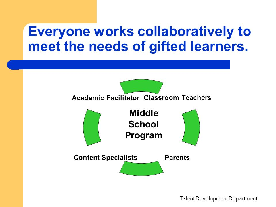 Talent Development Department Everyone works collaboratively to meet the needs of gifted learners. Classroom Teachers Parents Content Specialists Acad