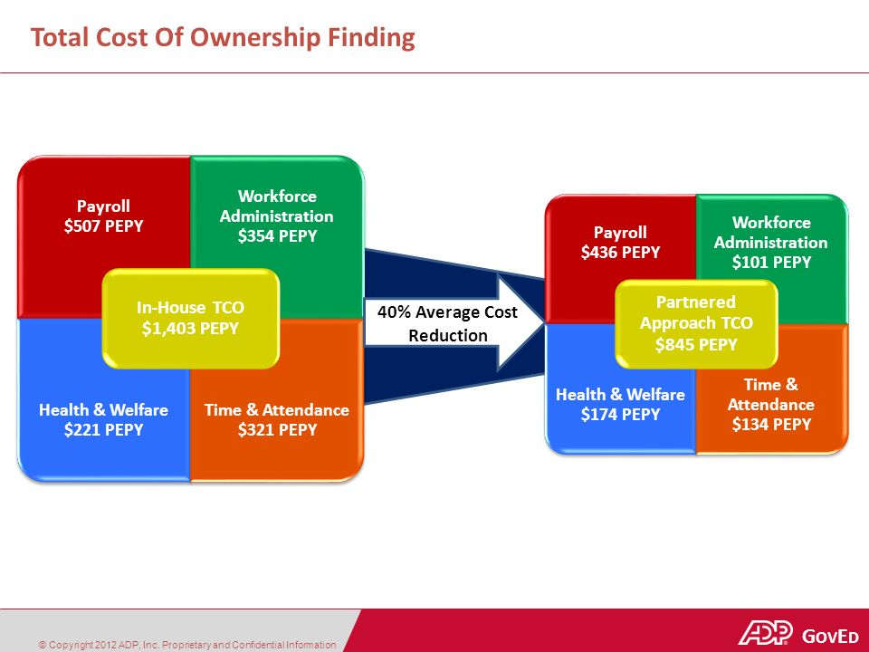 Government | Education G OV E D Total Cost Of Ownership Finding © Copyright 2012 ADP, Inc.