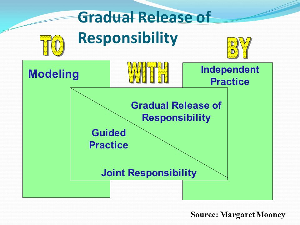Gradual Release of Responsibility Demonstration Independent Practice Joint Responsibility Guided Practice Gradual Release of Responsibility Source: Ma