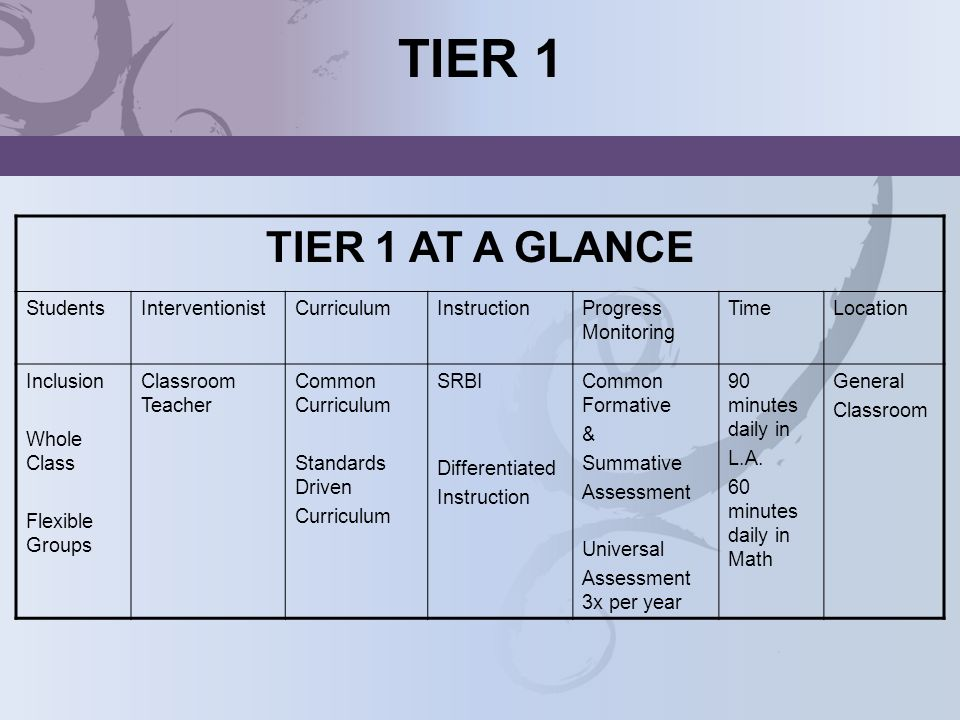 TIER 1 TIER 1 AT A GLANCE StudentsInterventionistCurriculumInstructionProgress Monitoring TimeLocation Inclusion Whole Class Flexible Groups Classroom