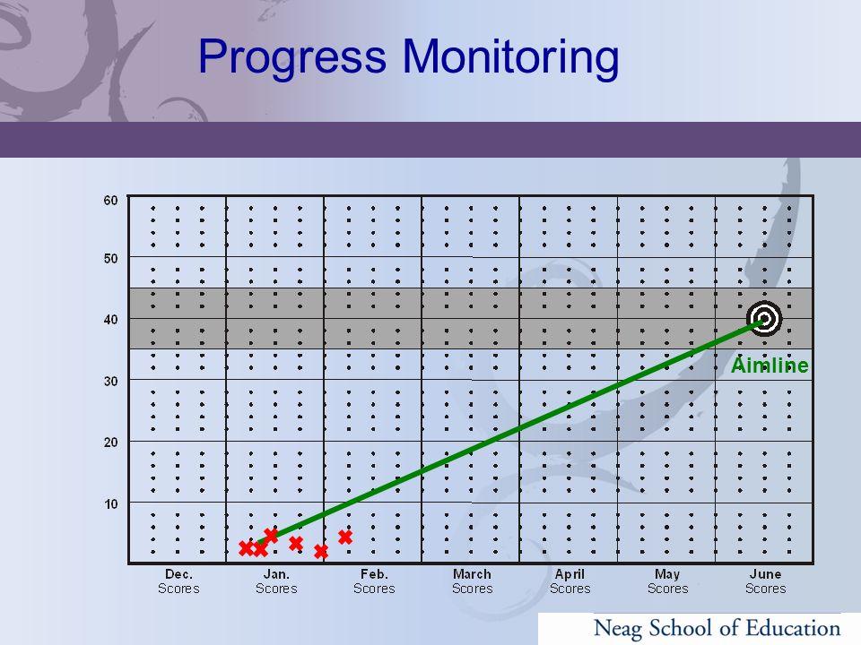 Aimline Progress Monitoring
