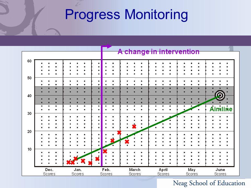 Aimline A change in intervention Progress Monitoring