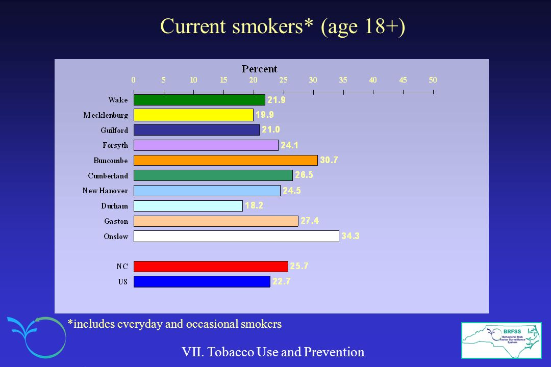 Current smokers* (age 18+) VII. Tobacco Use and Prevention *includes everyday and occasional smokers
