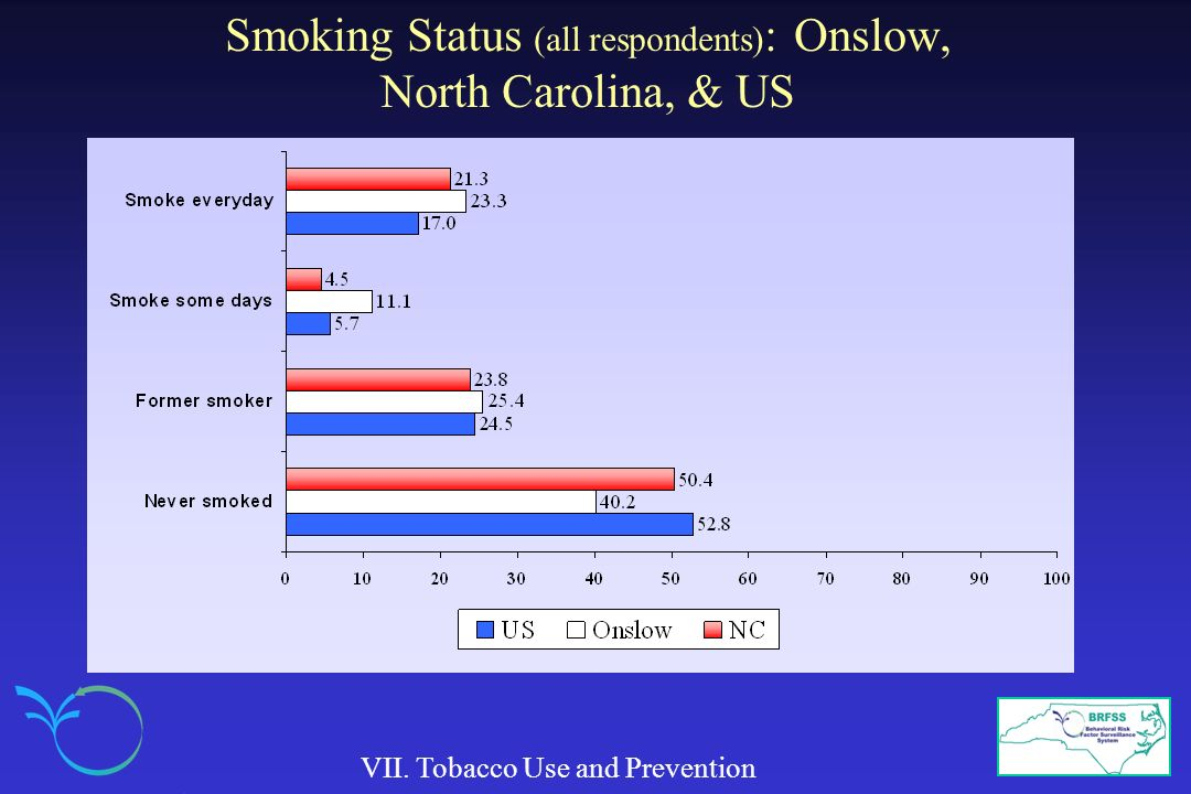 Smoking Status (all respondents) : Onslow, North Carolina, & US VII. Tobacco Use and Prevention
