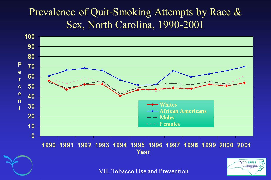 Prevalence of Quit-Smoking Attempts by Race & Sex, North Carolina, 1990-2001 VII.