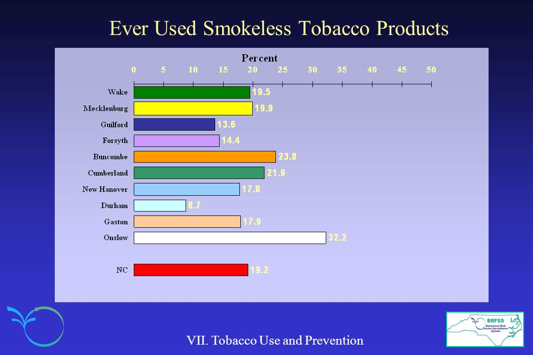 Ever Used Smokeless Tobacco Products VII. Tobacco Use and Prevention
