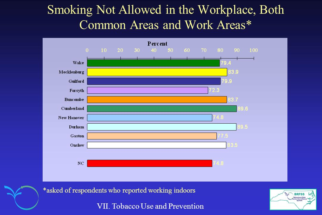 Smoking Not Allowed in the Workplace, Both Common Areas and Work Areas* VII.