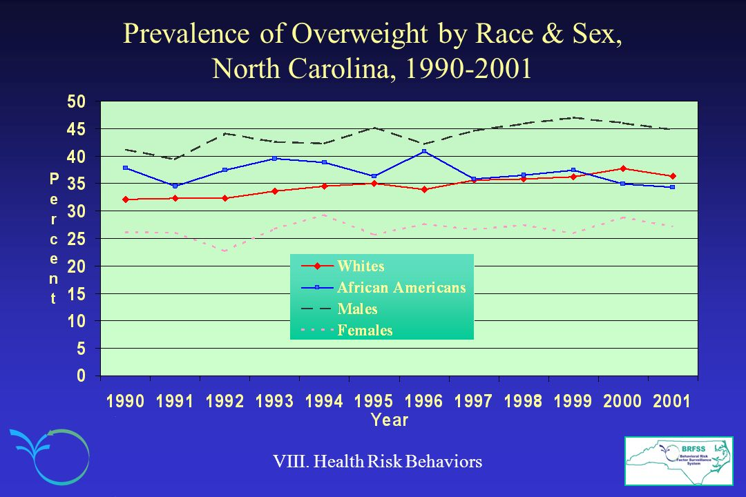 Prevalence of Overweight by Race & Sex, North Carolina, 1990-2001 VIII. Health Risk Behaviors