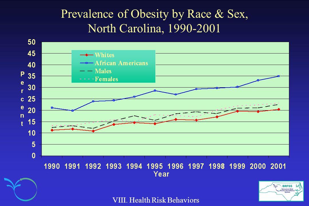 Prevalence of Obesity by Race & Sex, North Carolina, 1990-2001 VIII. Health Risk Behaviors