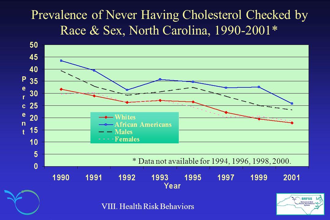 Prevalence of Never Having Cholesterol Checked by Race & Sex, North Carolina, 1990-2001* VIII.