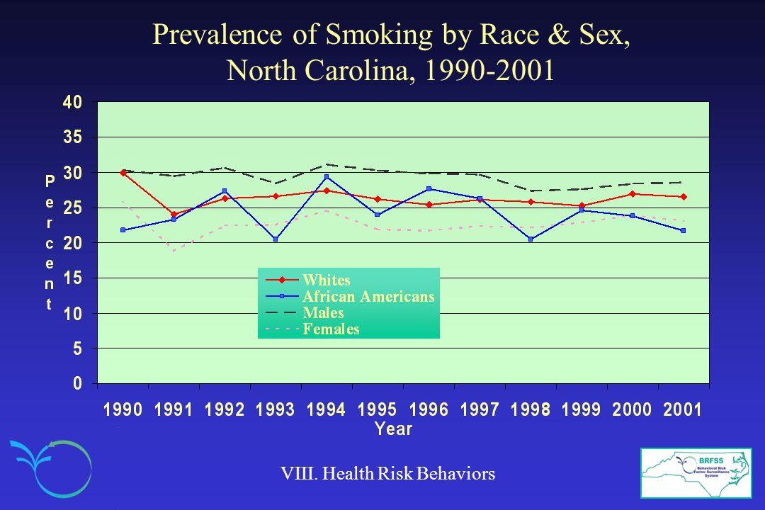 Prevalence of Smoking by Race & Sex, North Carolina, 1990-2001 VIII. Health Risk Behaviors