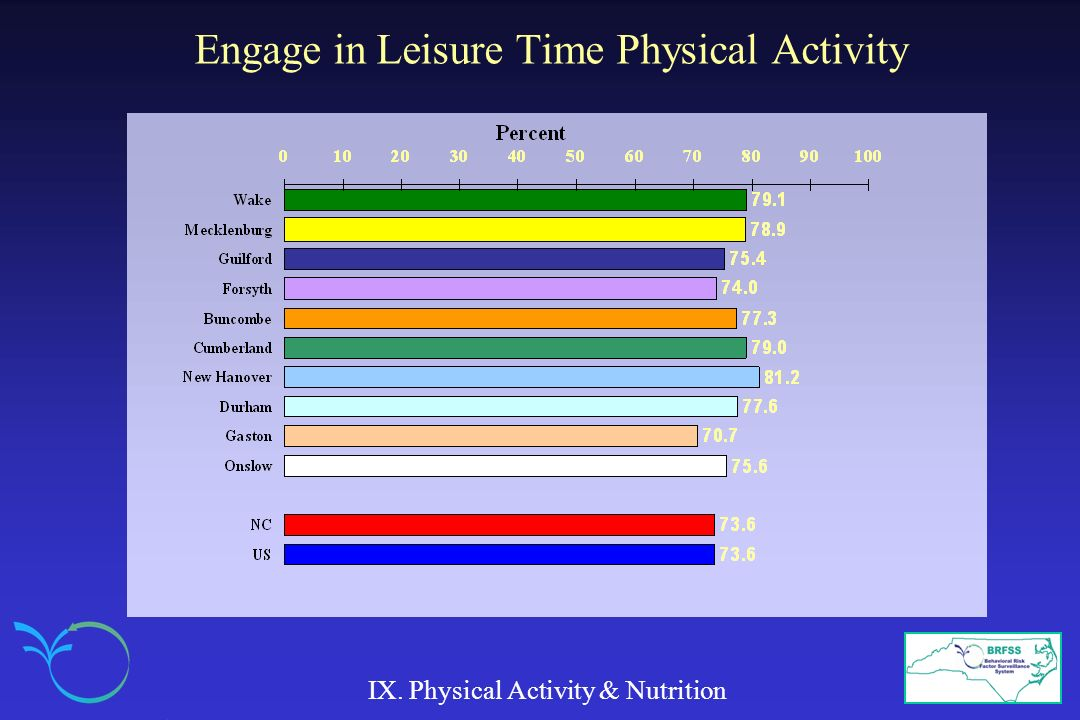 Engage in Leisure Time Physical Activity IX. Physical Activity & Nutrition