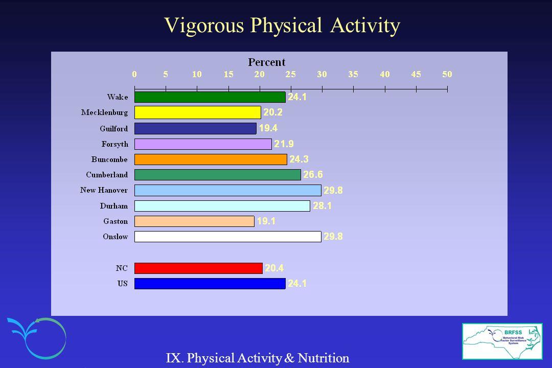 Vigorous Physical Activity IX. Physical Activity & Nutrition
