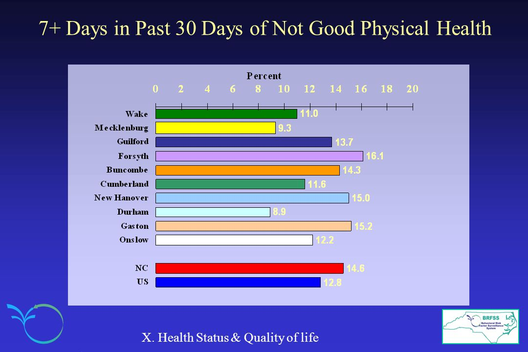 7+ Days in Past 30 Days of Not Good Physical Health X. Health Status & Quality of life