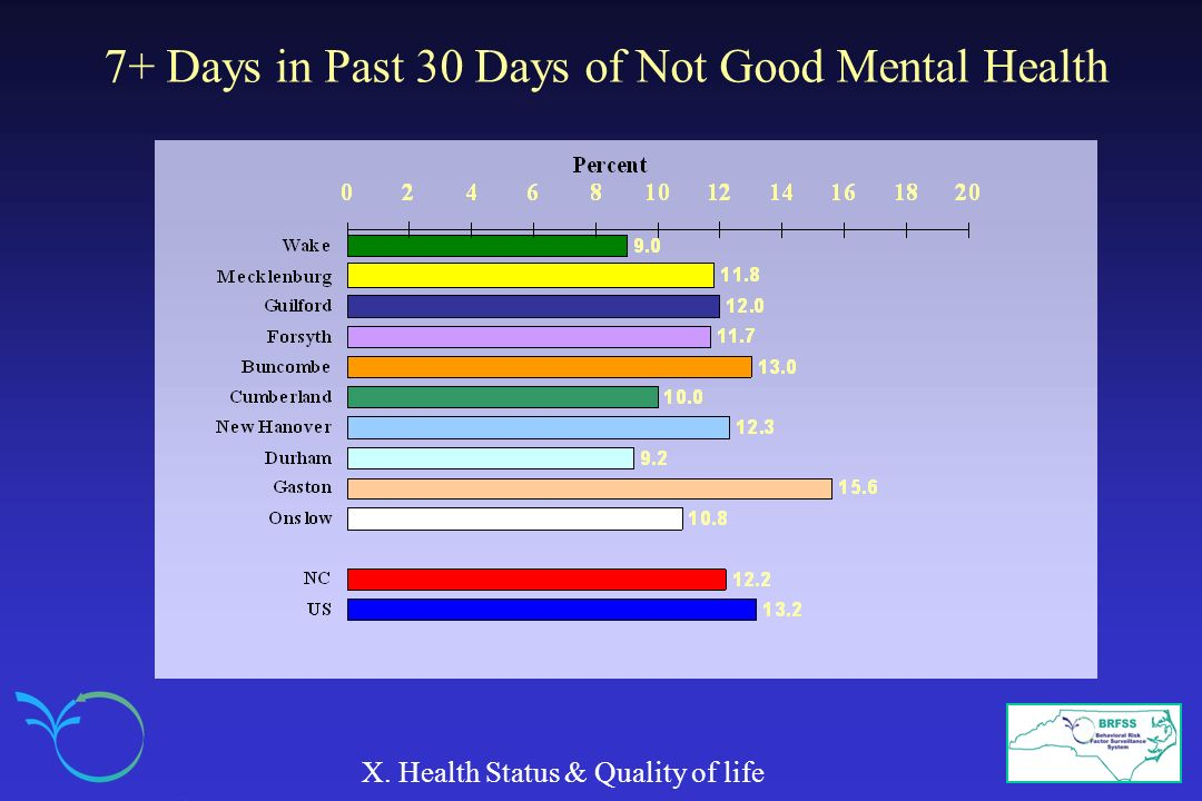 7+ Days in Past 30 Days of Not Good Mental Health X. Health Status & Quality of life