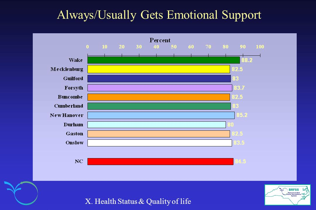 Always/Usually Gets Emotional Support X. Health Status & Quality of life