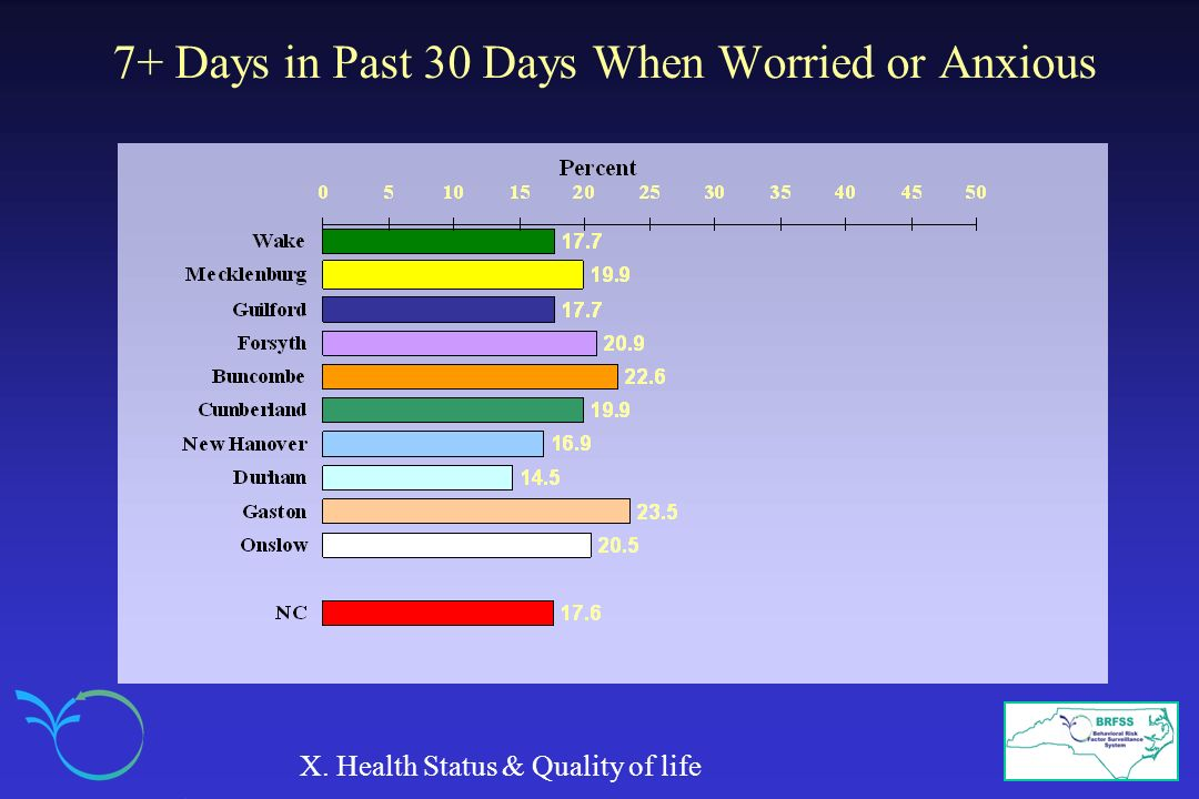 7+ Days in Past 30 Days When Worried or Anxious X. Health Status & Quality of life