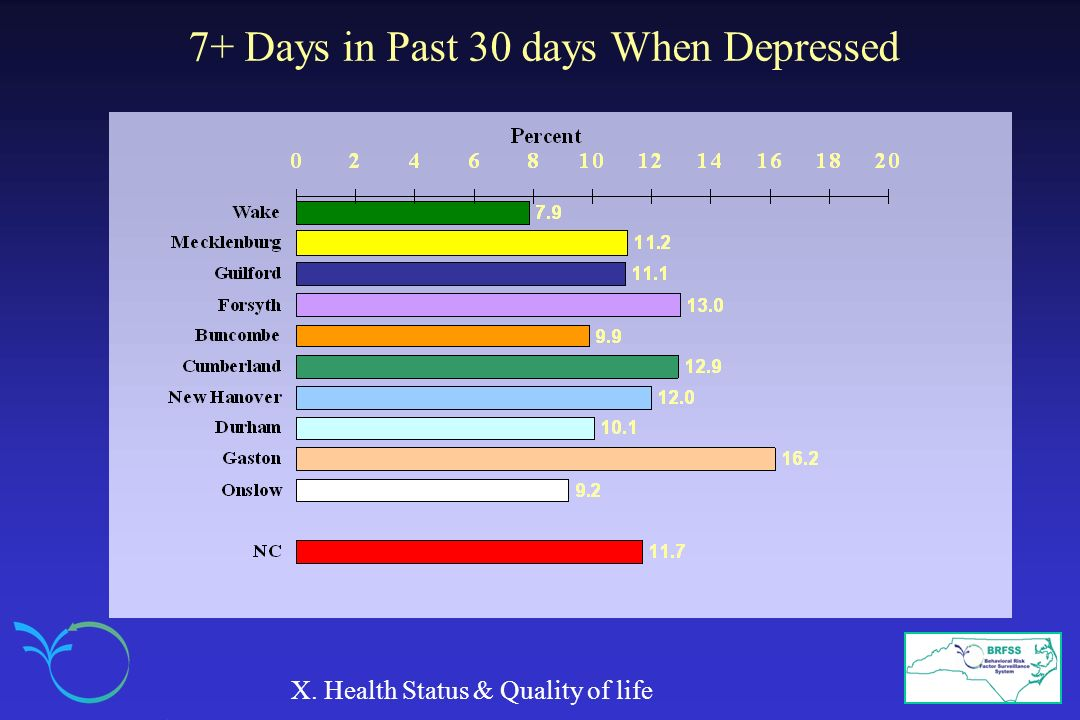 7+ Days in Past 30 days When Depressed X. Health Status & Quality of life