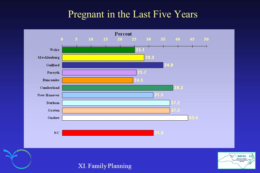 Pregnant in the Last Five Years XI. Family Planning