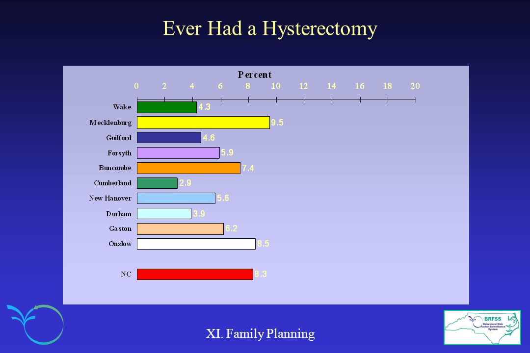 Ever Had a Hysterectomy XI. Family Planning