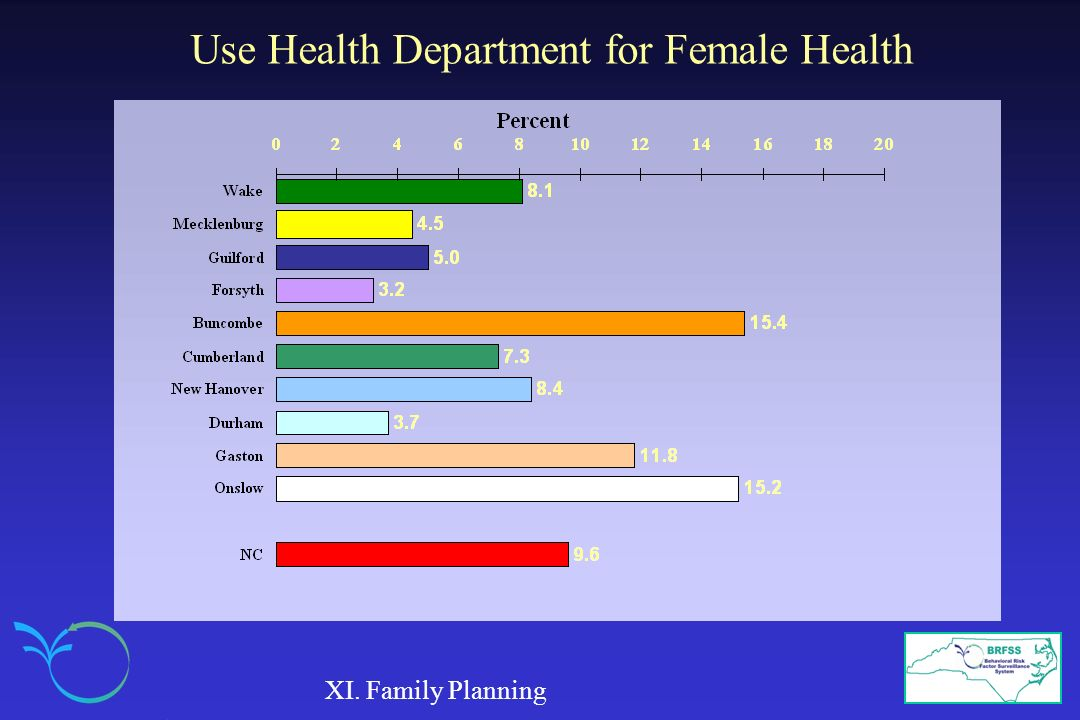 Use Health Department for Female Health XI. Family Planning