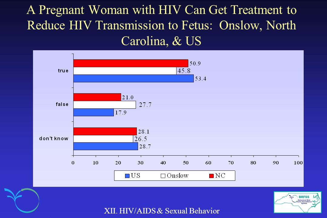 A Pregnant Woman with HIV Can Get Treatment to Reduce HIV Transmission to Fetus: Onslow, North Carolina, & US XII. HIV/AIDS & Sexual Behavior